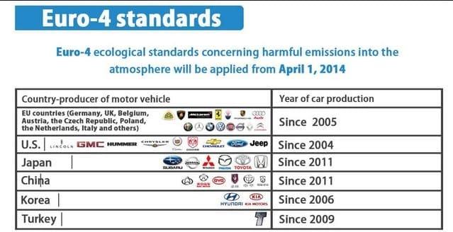 Các nước đã áp dụng tiêu chuẩn cho động cơ Euro